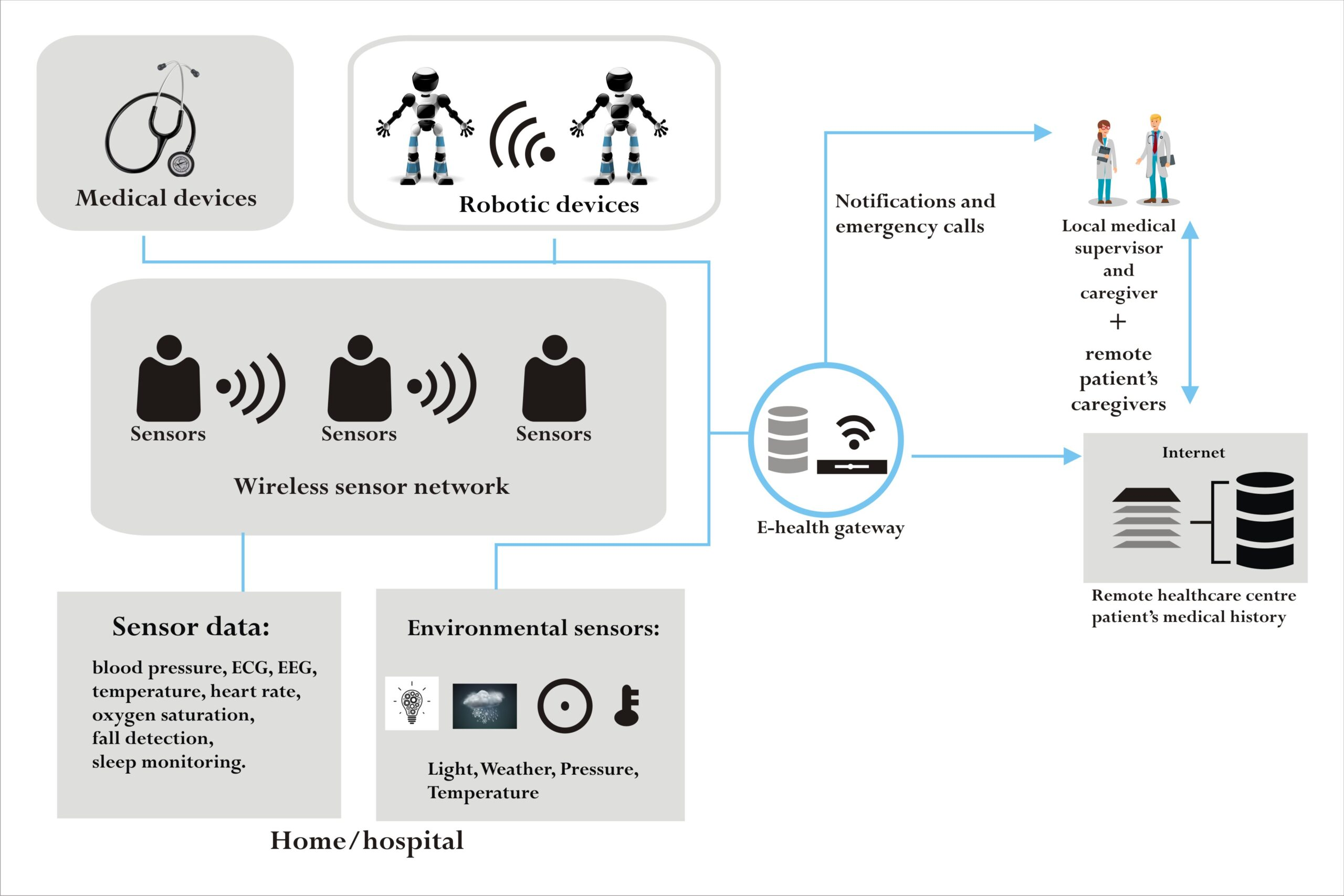 IoT and robotics