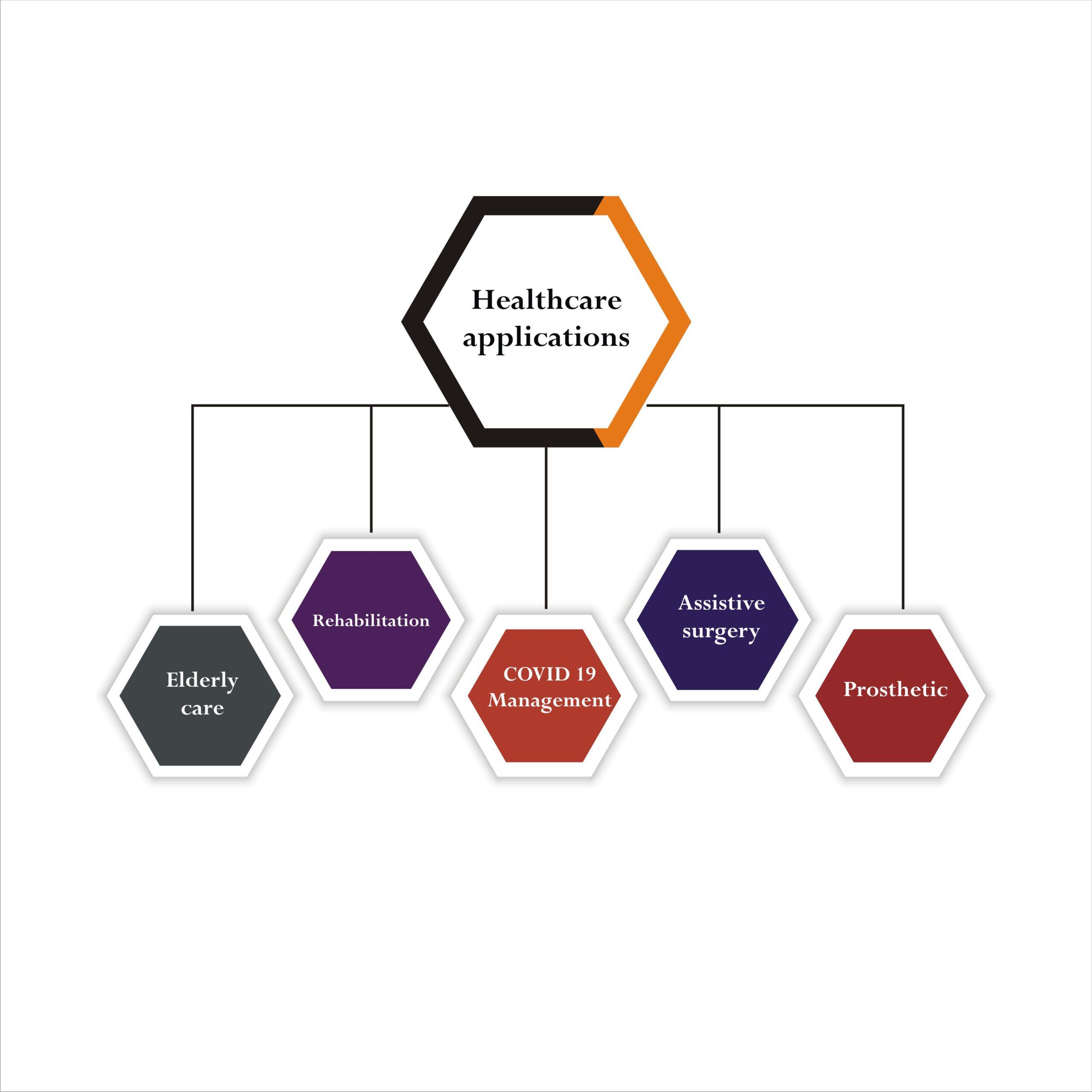 Applications of IoT robotics in Healthcare